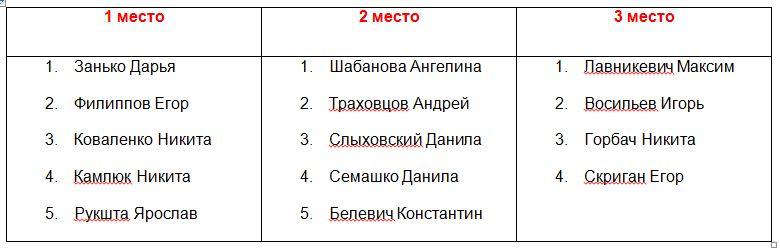 Победители турнира СК Лион Минск