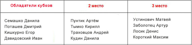 "ФК ""Лион"". Победители турнира"